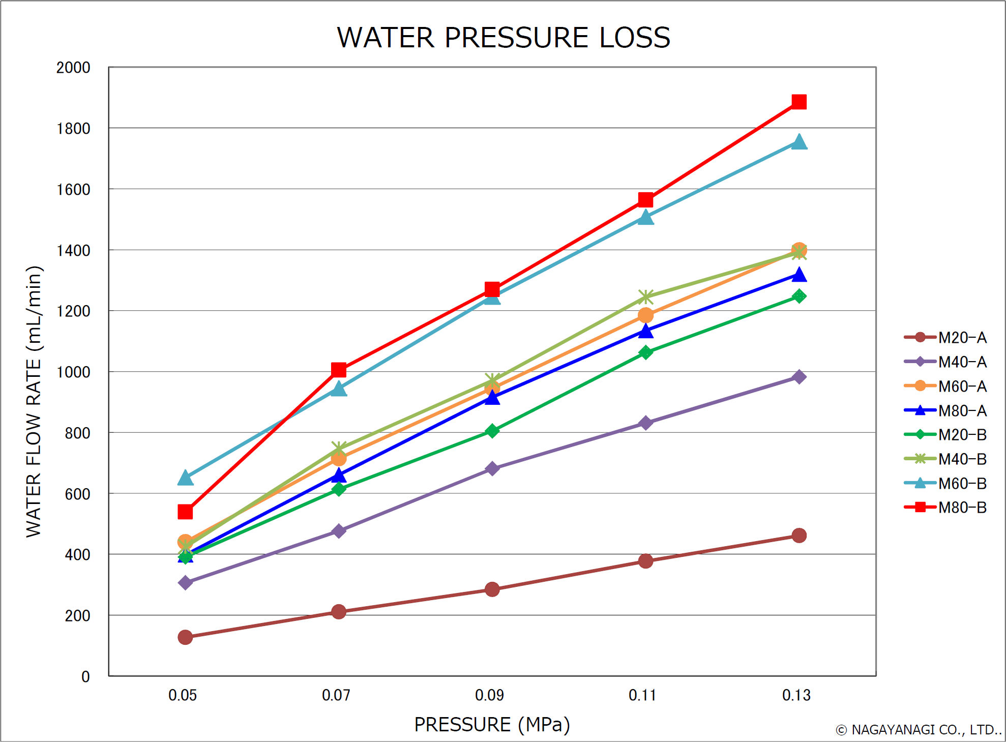 waterpresssureloss